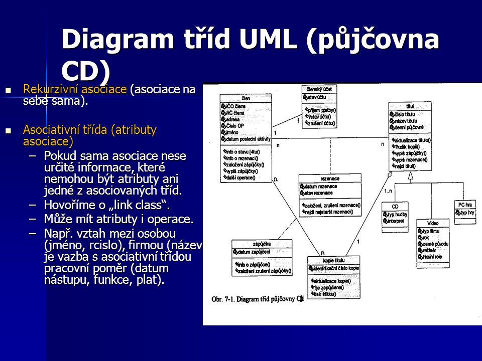 Diagram tříd UML (půjčovna CD)