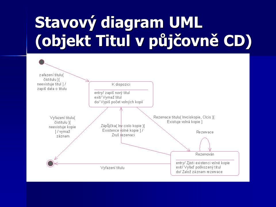 Stavový diagram UML (objekt Titul v půjčovně CD)