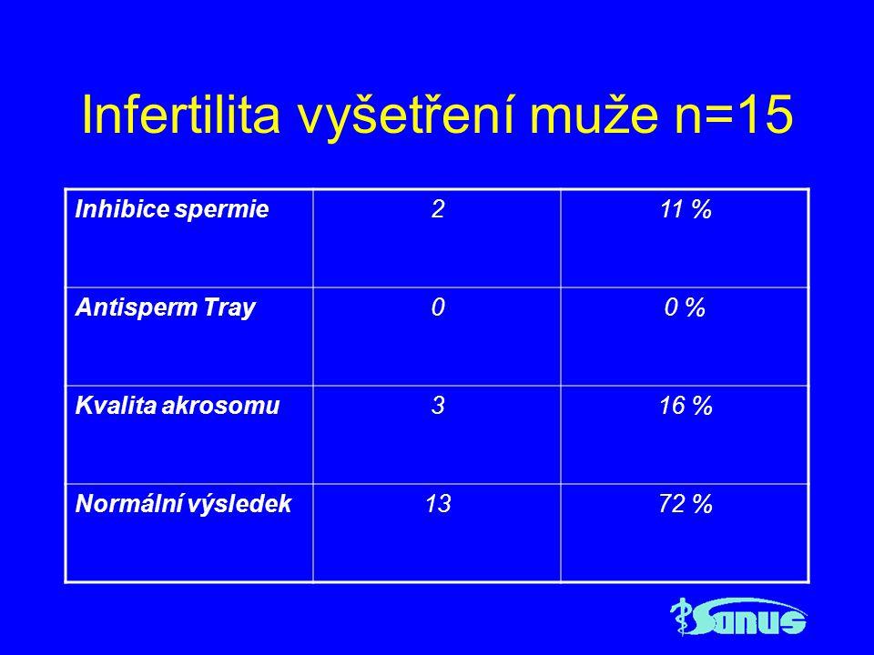 Infertilita vyšetření muže n=15