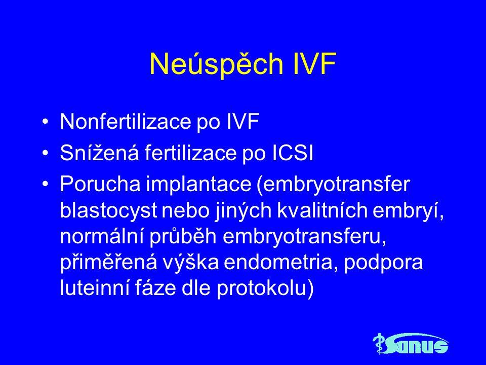 Neúspěch IVF Nonfertilizace po IVF Snížená fertilizace po ICSI