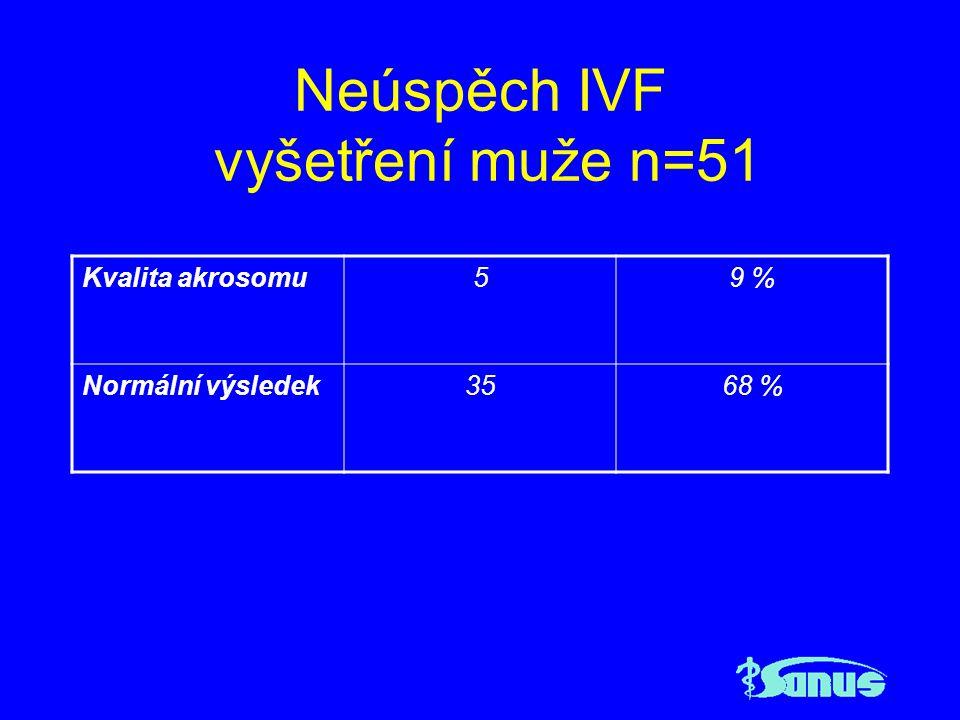 Neúspěch IVF vyšetření muže n=51