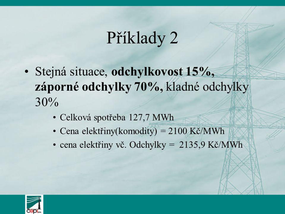 Příklady 2 Stejná situace, odchylkovost 15%, záporné odchylky 70%, kladné odchylky 30% Celková spotřeba 127,7 MWh.