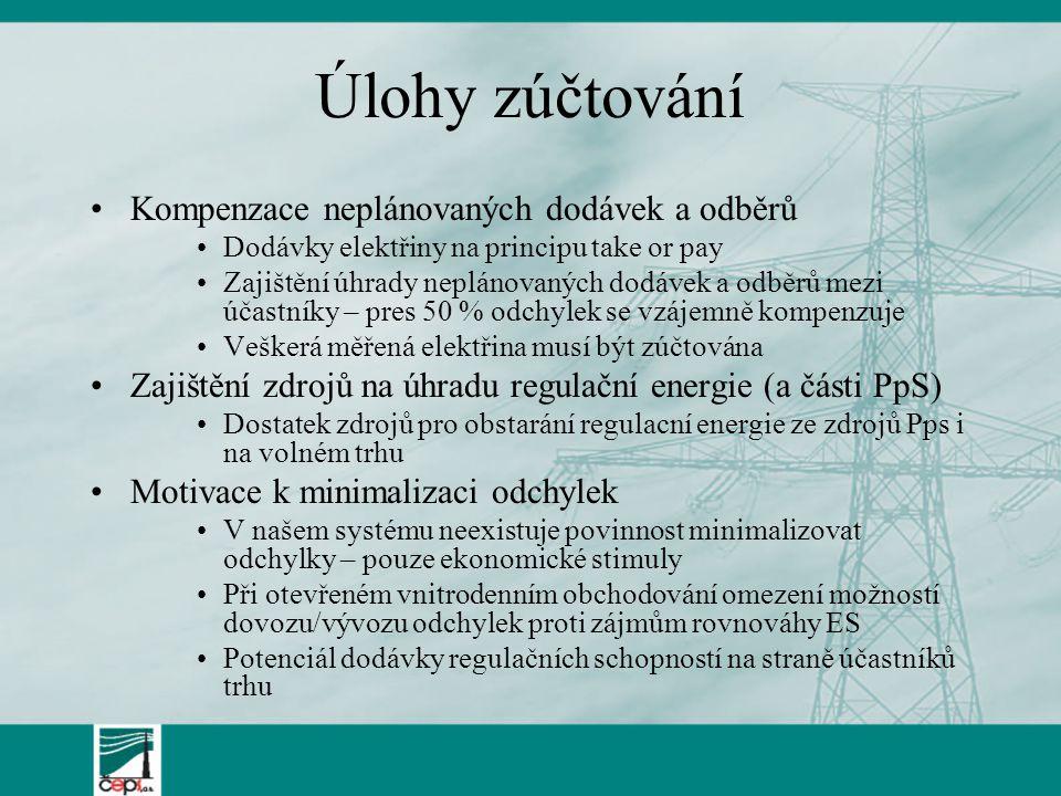 Úlohy zúčtování Kompenzace neplánovaných dodávek a odběrů