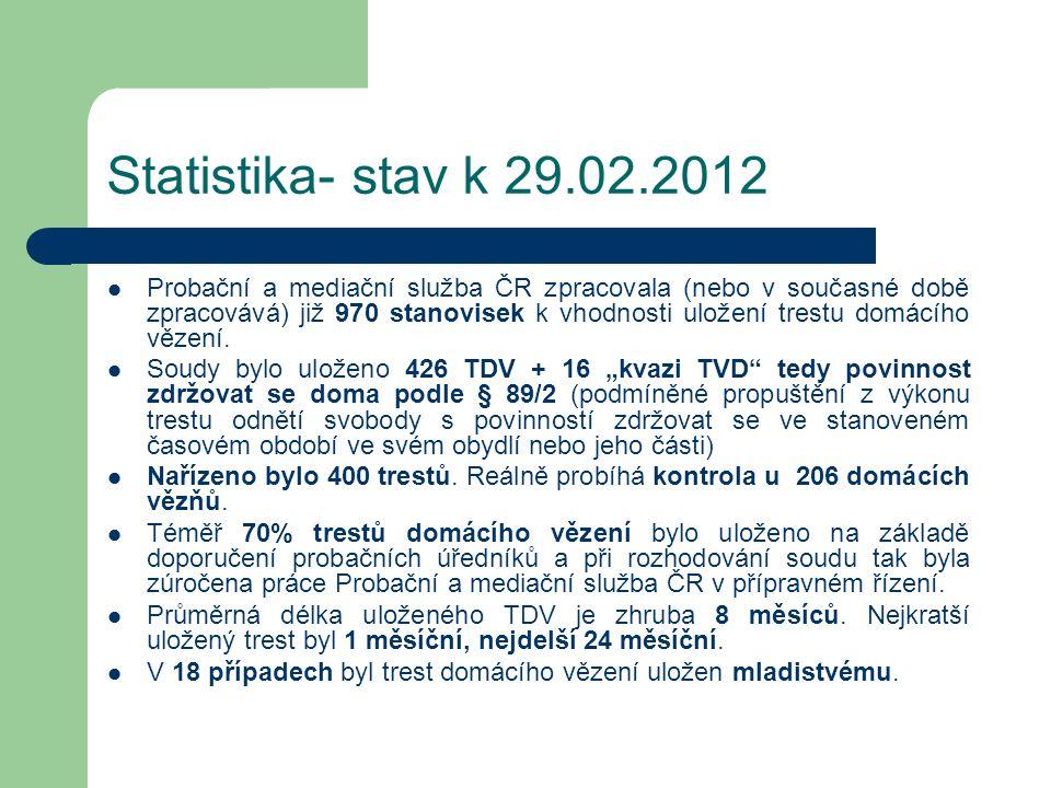 Statistika- stav k 29.02.2012