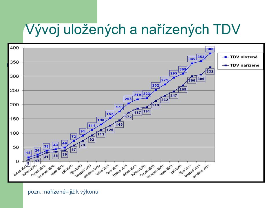 Vývoj uložených a nařízených TDV