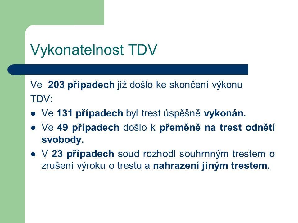 Vykonatelnost TDV Ve 203 případech již došlo ke skončení výkonu TDV: