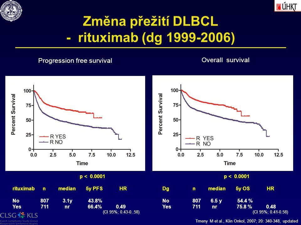 Změna přežití DLBCL - rituximab (dg 1999-2006)