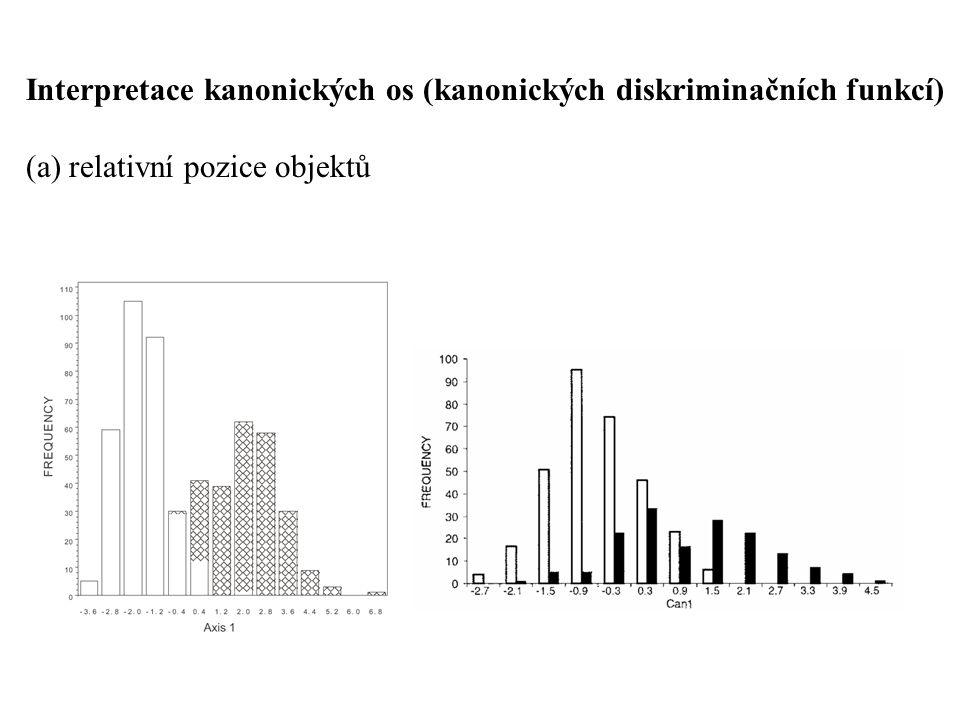 Interpretace kanonických os (kanonických diskriminačních funkcí)