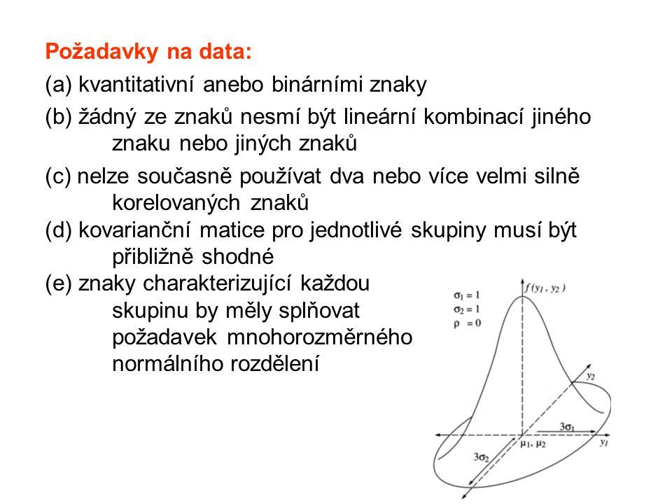 Požadavky na data: (a) kvantitativní anebo binárními znaky. (b) žádný ze znaků nesmí být lineární kombinací jiného znaku nebo jiných znaků.