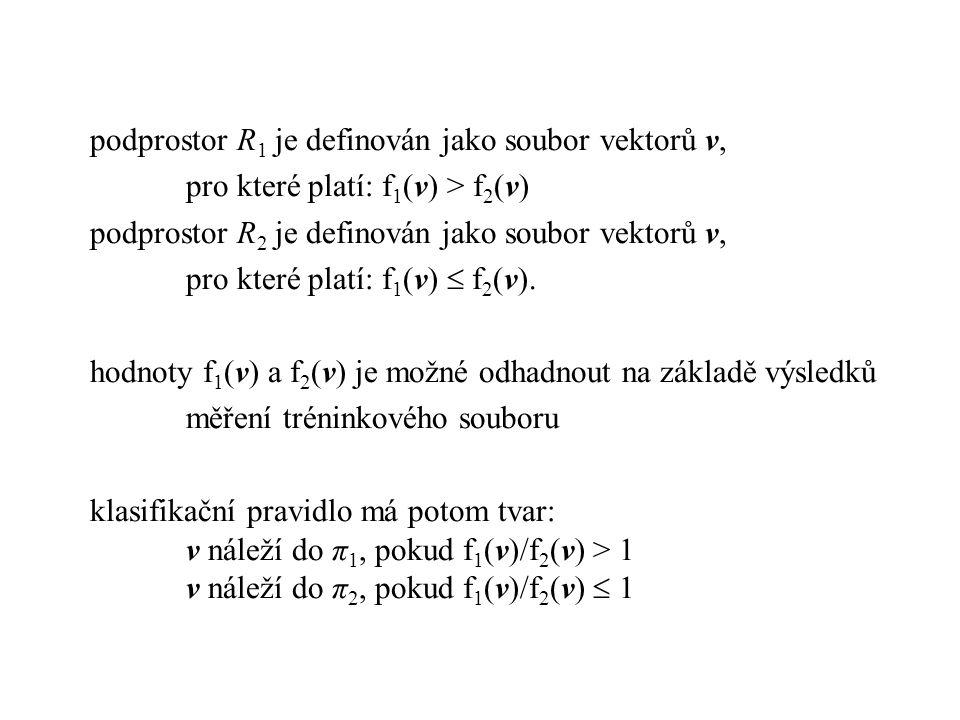 podprostor R1 je definován jako soubor vektorů v,