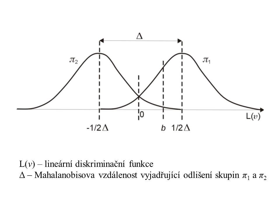 L(v) – lineární diskriminační funkce