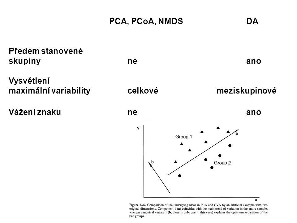 PCA, PCoA, NMDS DA Předem stanovené. skupiny ne ano. Vysvětlení. maximální variability celkové meziskupinové.