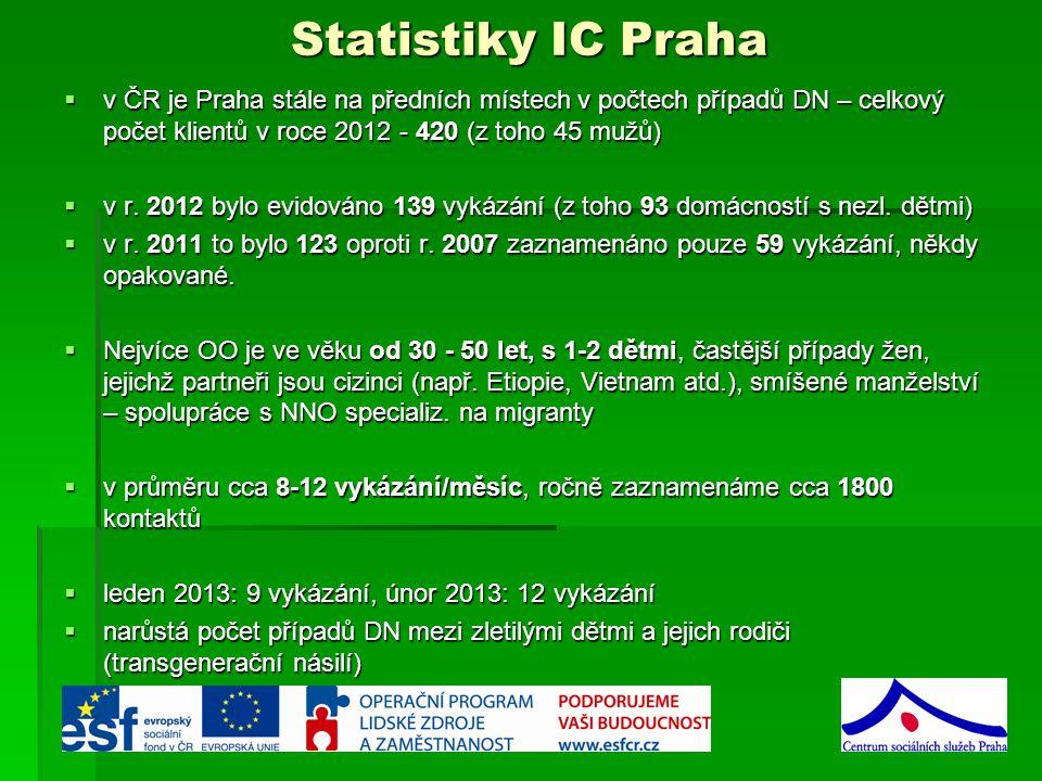 Statistiky IC Praha v ČR je Praha stále na předních místech v počtech případů DN – celkový počet klientů v roce 2012 - 420 (z toho 45 mužů)