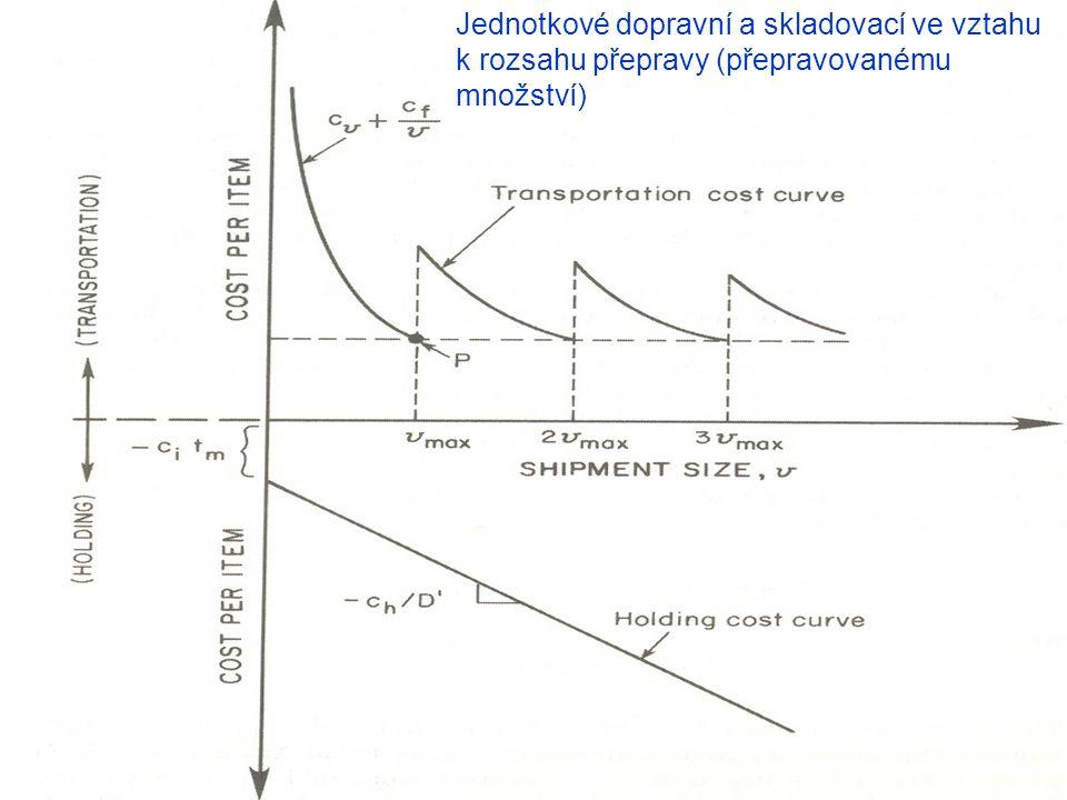 Jednotkové dopravní a skladovací ve vztahu k rozsahu přepravy (přepravovanému množství)