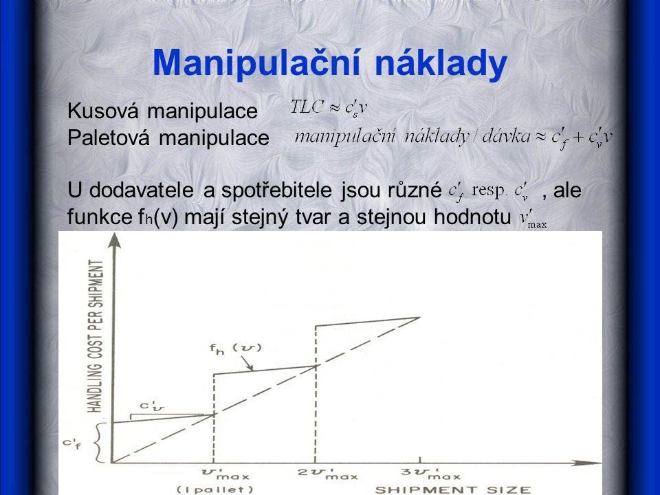 Manipulační náklady Kusová manipulace Paletová manipulace