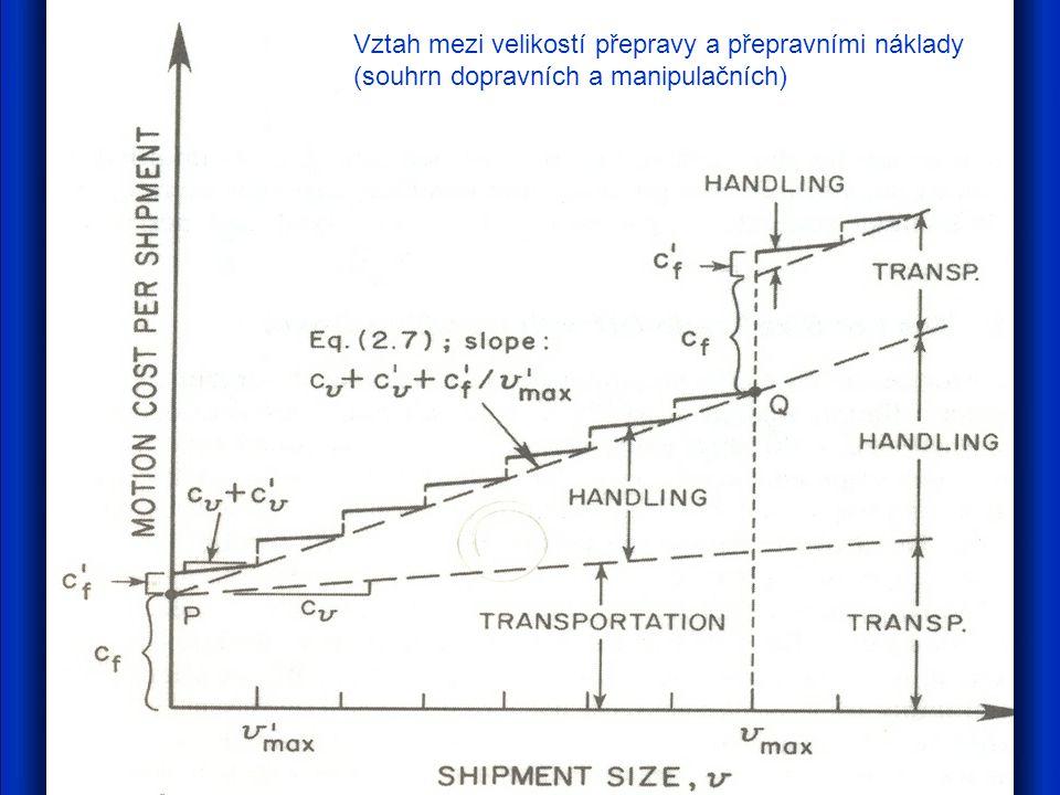 Vztah mezi velikostí přepravy a přepravními náklady (souhrn dopravních a manipulačních)
