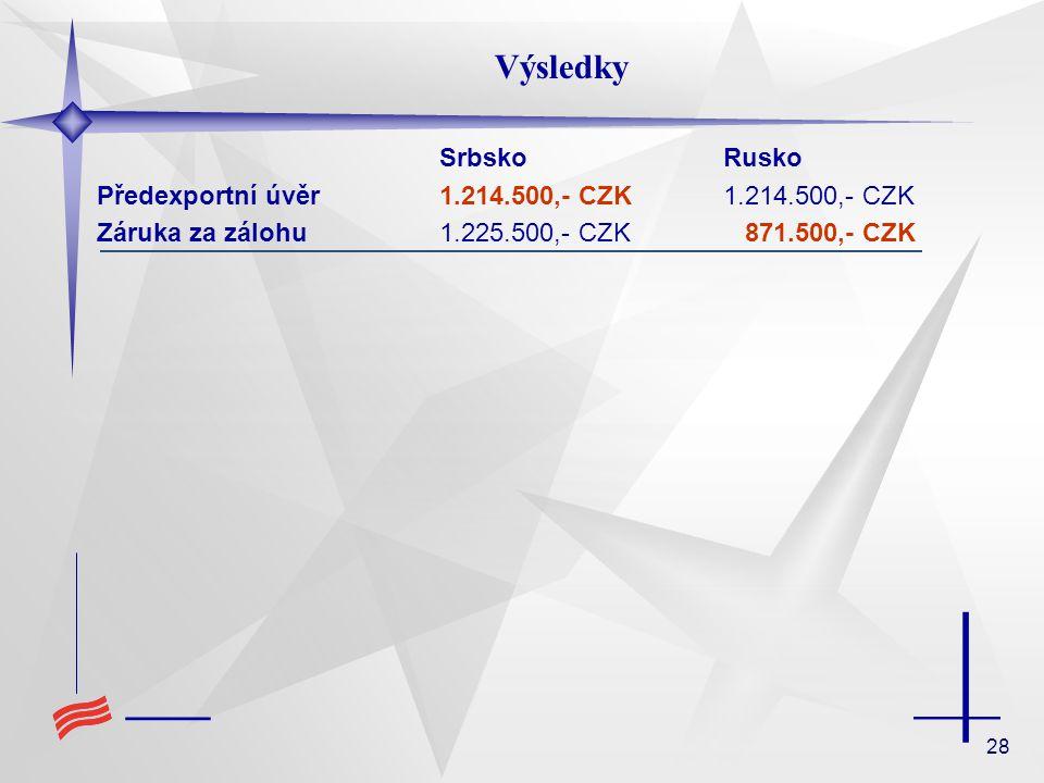 Výsledky Srbsko Rusko. Předexportní úvěr 1.214.500,- CZK 1.214.500,- CZK. Záruka za zálohu 1.225.500,- CZK 871.500,- CZK.