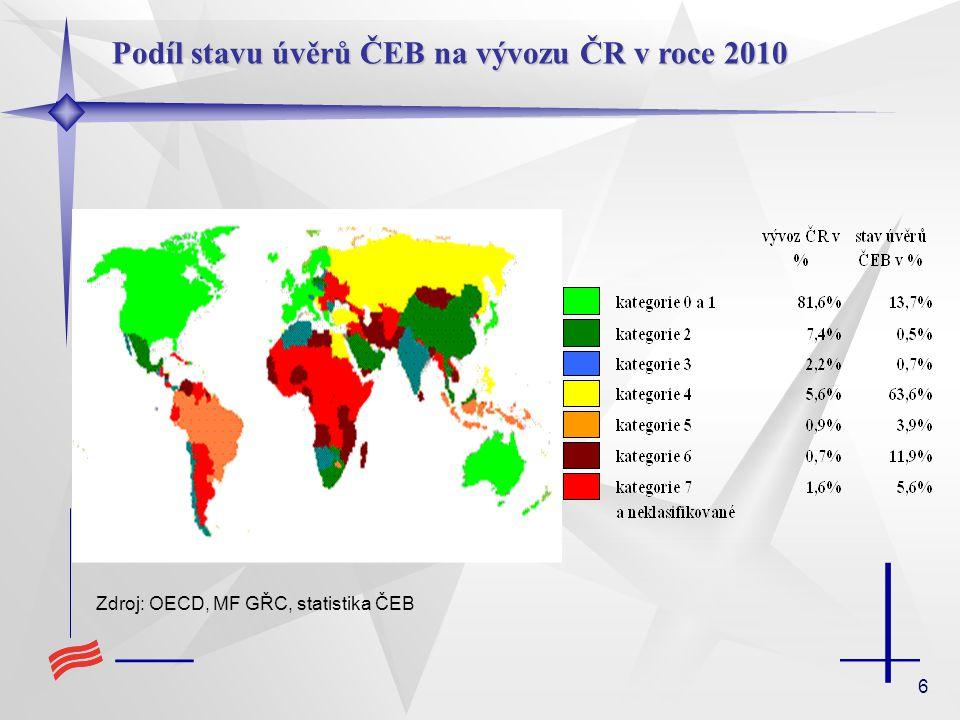 Podíl stavu úvěrů ČEB na vývozu ČR v roce 2010
