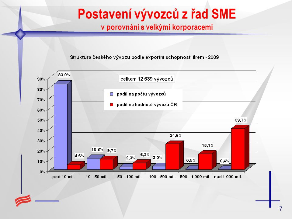 Postavení vývozců z řad SME v porovnání s velkými korporacemi