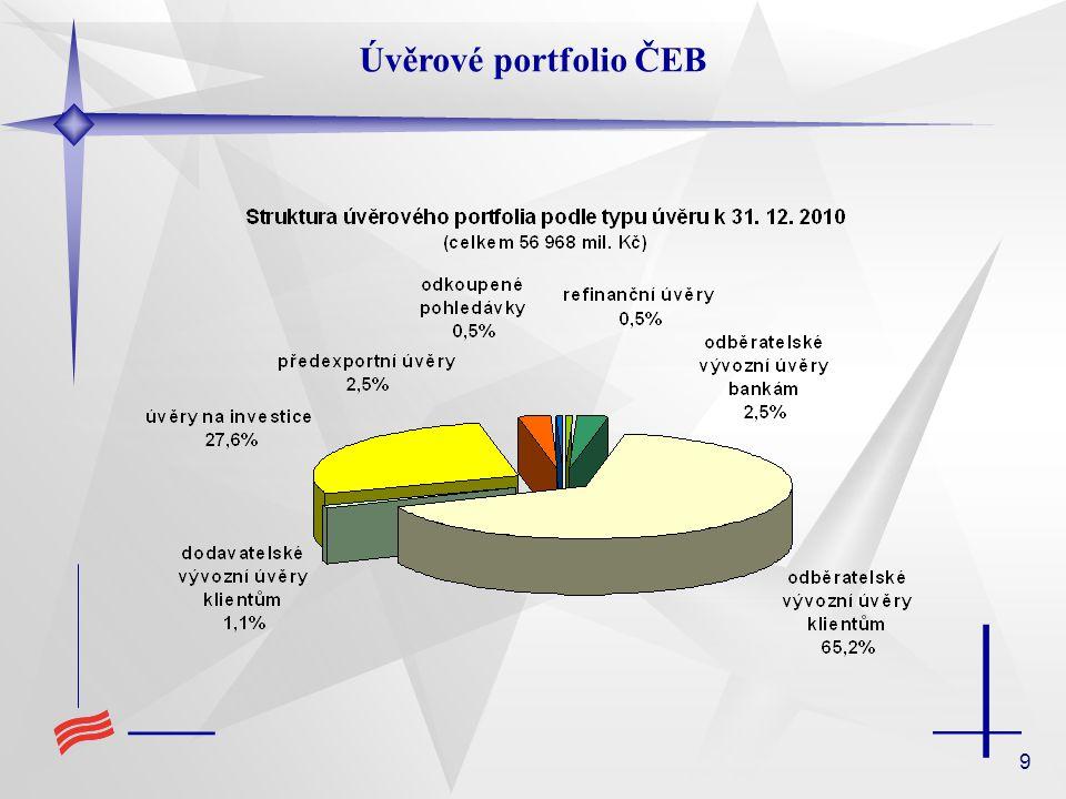 Úvěrové portfolio ČEB