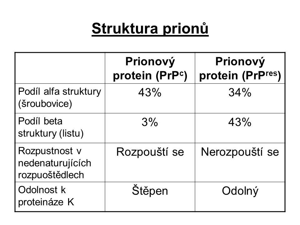 Prionový protein (PrPc) Prionový protein (PrPres)
