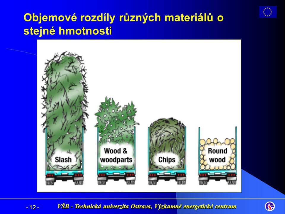 Objemové rozdíly různých materiálů o stejné hmotnosti