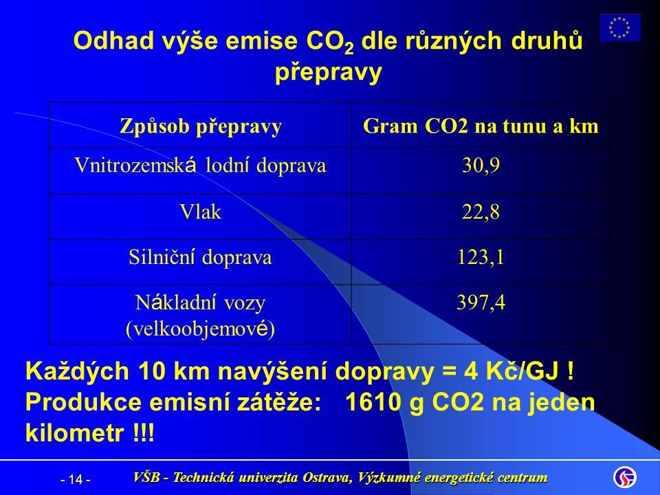 Odhad výše emise CO2 dle různých druhů přepravy