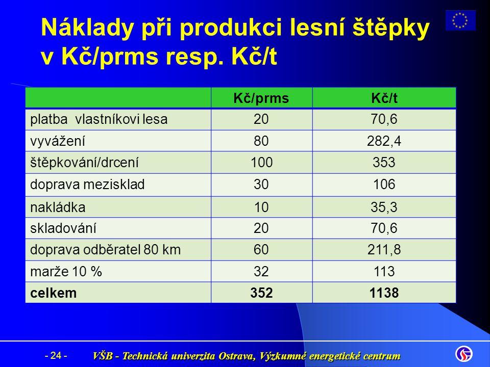 Náklady při produkci lesní štěpky v Kč/prms resp. Kč/t