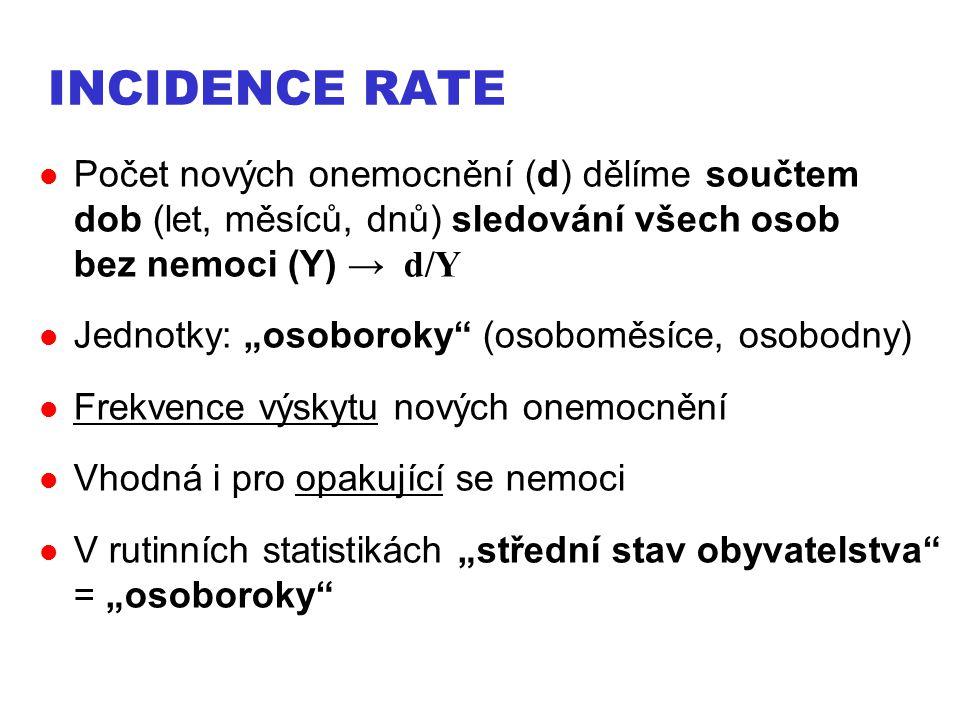 Incidence rate Počet nových onemocnění (d) dělíme součtem dob (let, měsíců, dnů) sledování všech osob bez nemoci (Y) → d/Y.