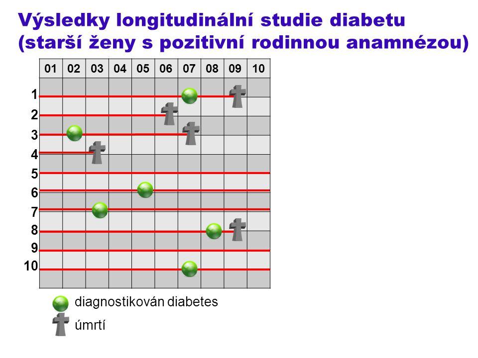 Výsledky longitudinální studie diabetu (starší ženy s pozitivní rodinnou anamnézou)