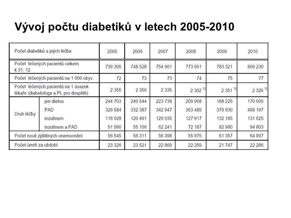 Vývoj počtu diabetiků v letech 2005-2010