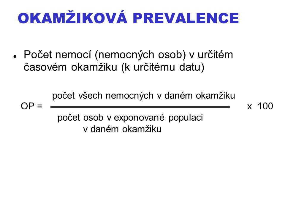 Okamžiková prevalence