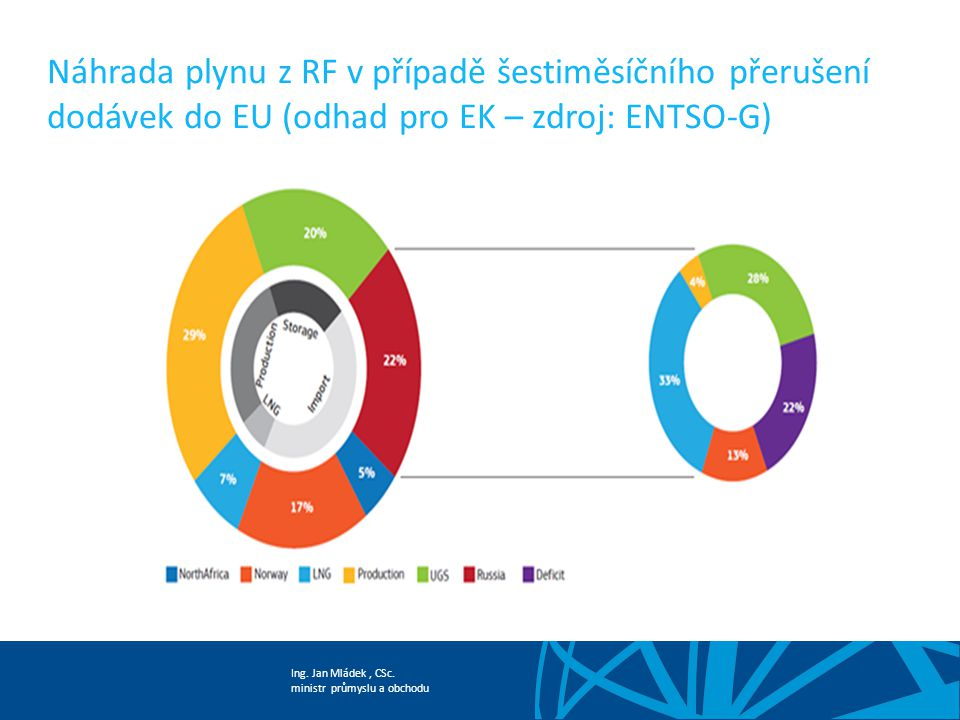 Náhrada plynu z RF v případě šestiměsíčního přerušení dodávek do EU (odhad pro EK – zdroj: ENTSO-G)