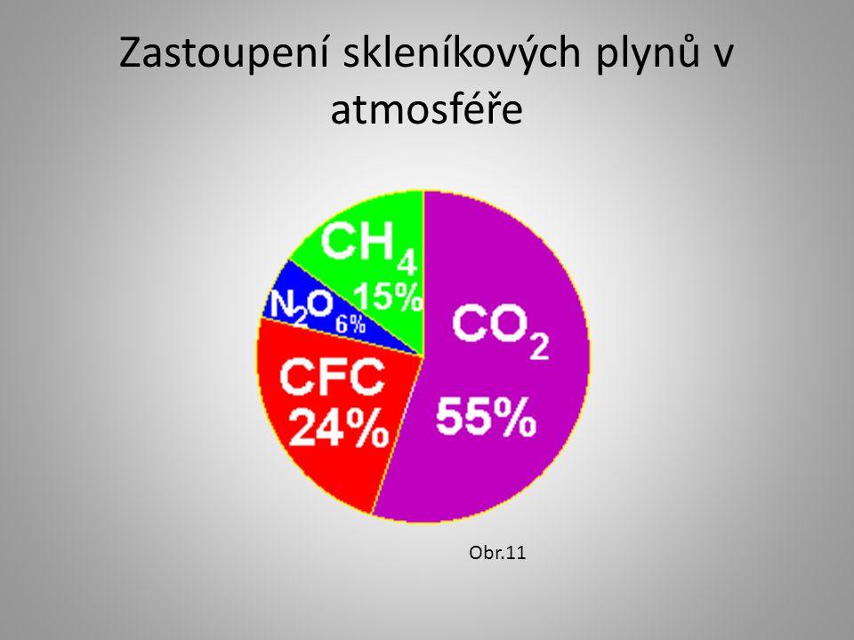 Zastoupení skleníkových plynů v atmosféře
