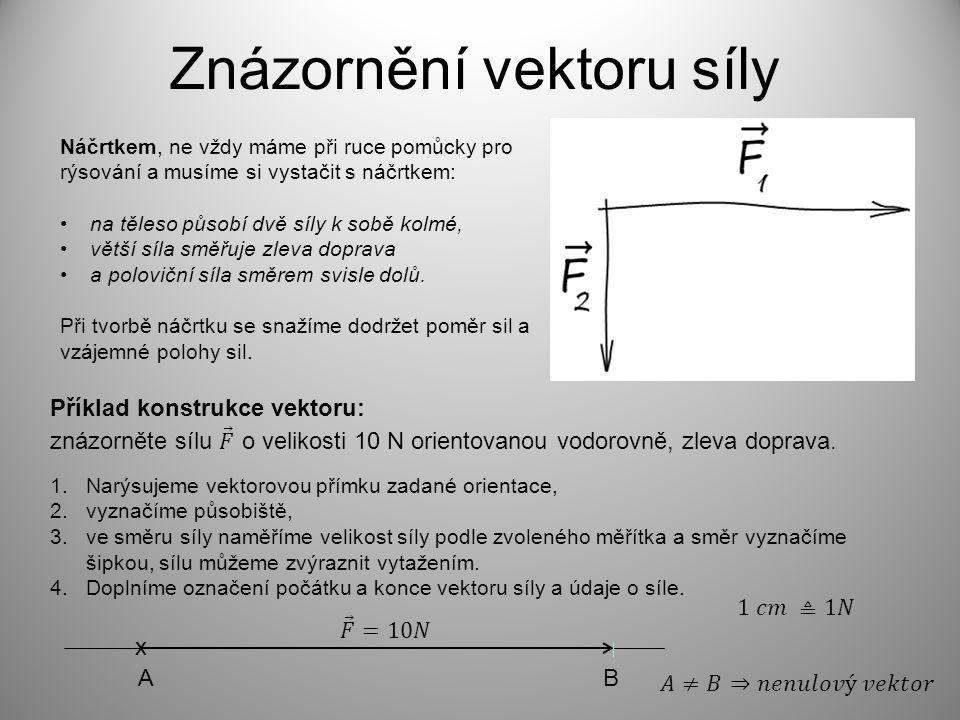 Znázornění vektoru síly