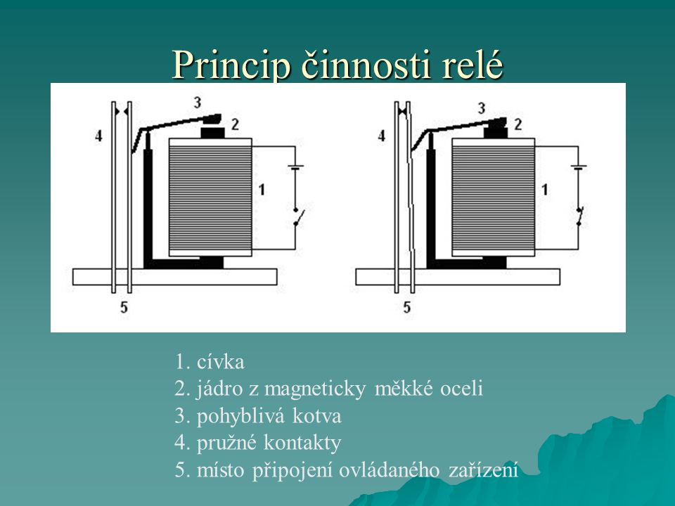 Princip činnosti relé 1. cívka 2. jádro z magneticky měkké oceli