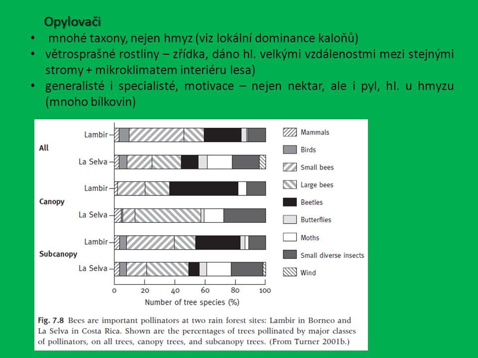 Opylovači mnohé taxony, nejen hmyz (viz lokální dominance kaloňů)