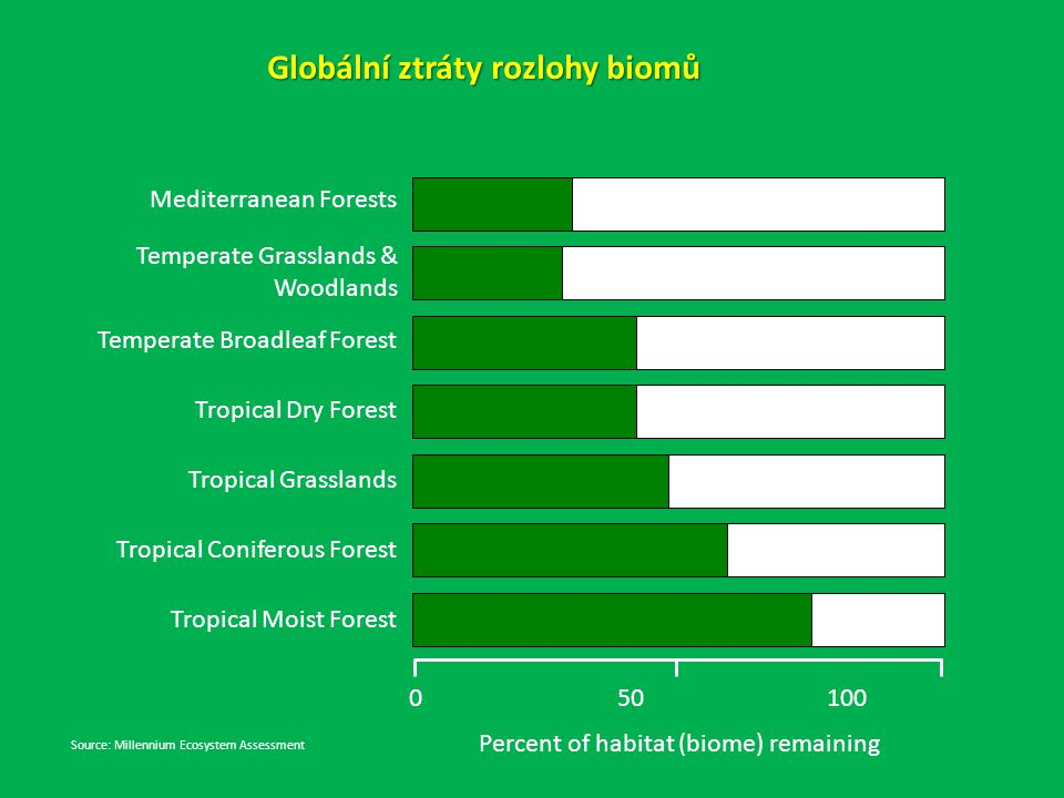 Percent of habitat (biome) remaining