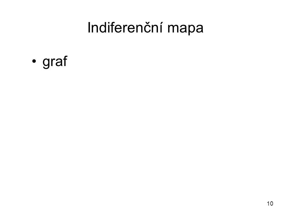 Indiferenční mapa graf