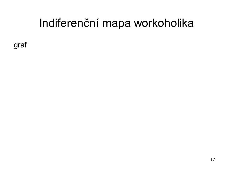 Indiferenční mapa workoholika