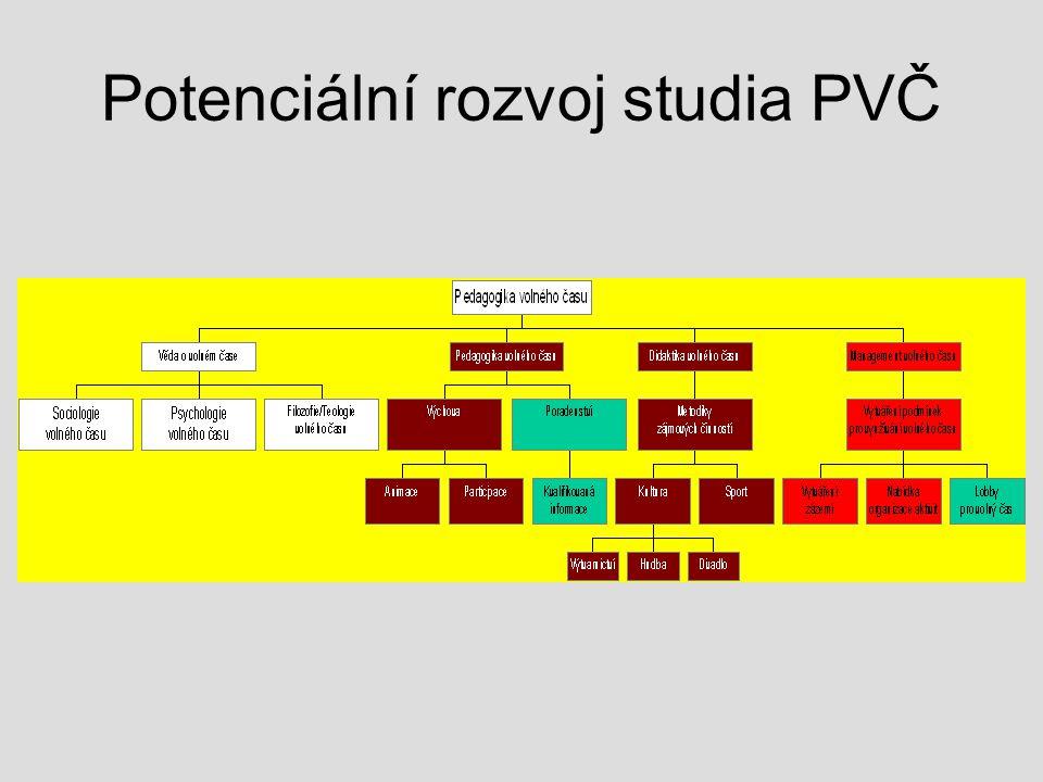Potenciální rozvoj studia PVČ
