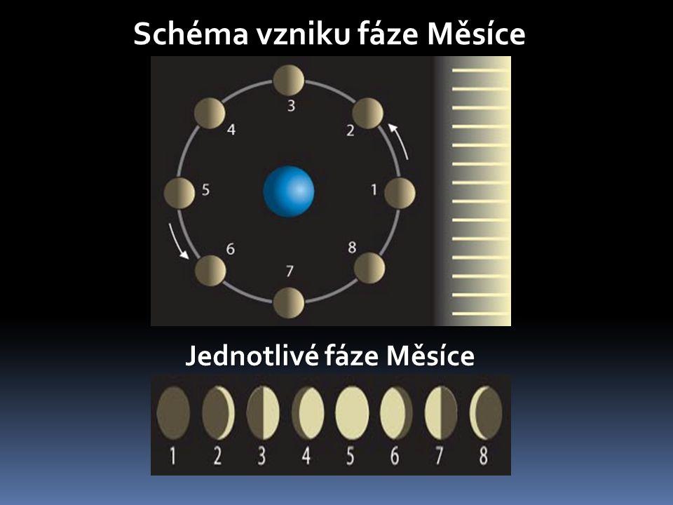 Schéma vzniku fáze Měsíce