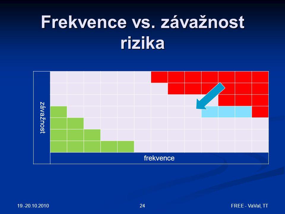 Frekvence vs. závažnost rizika