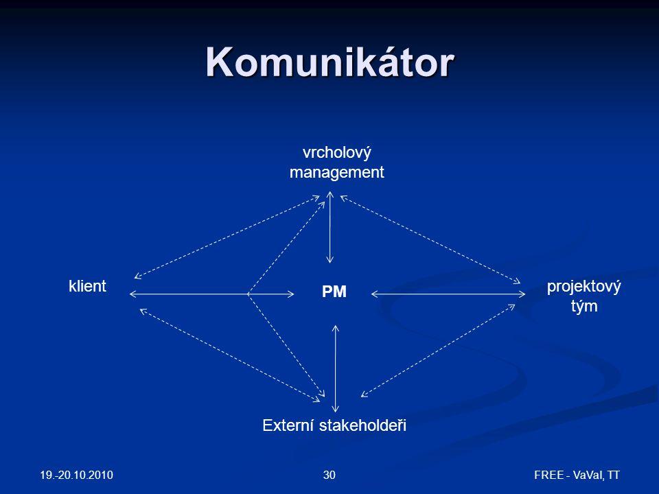 Komunikátor vrcholový management klient projektový tým PM