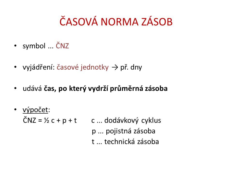 ČASOVÁ NORMA ZÁSOB symbol ... ČNZ vyjádření: časové jednotky → př. dny