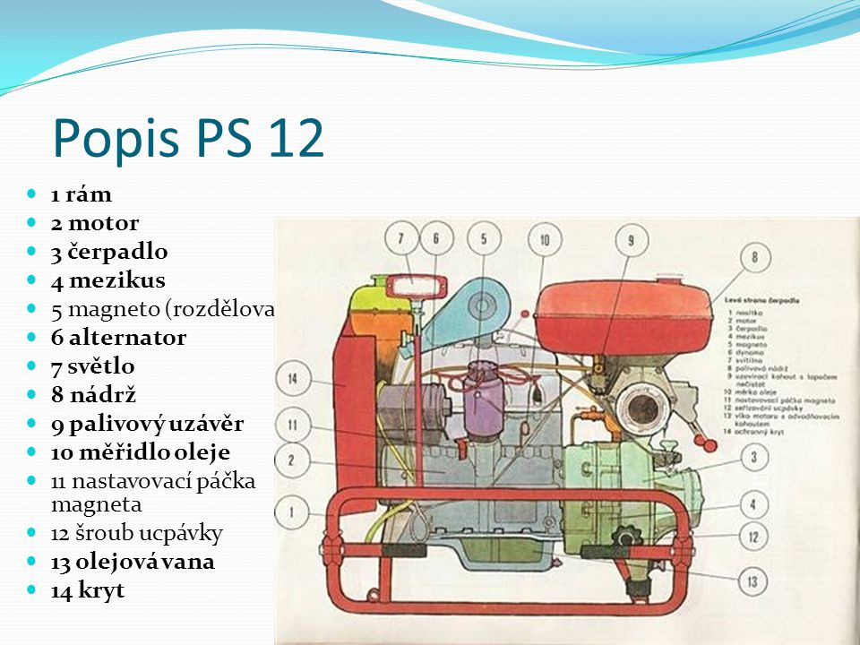 Popis PS 12 1 rám 2 motor 3 čerpadlo 4 mezikus 5 magneto (rozdělovač)