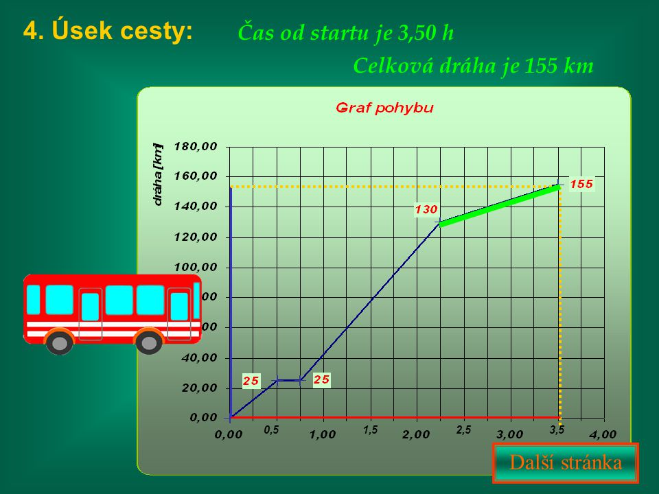 4. Úsek cesty: Čas od startu je 3,50 h Celková dráha je 155 km