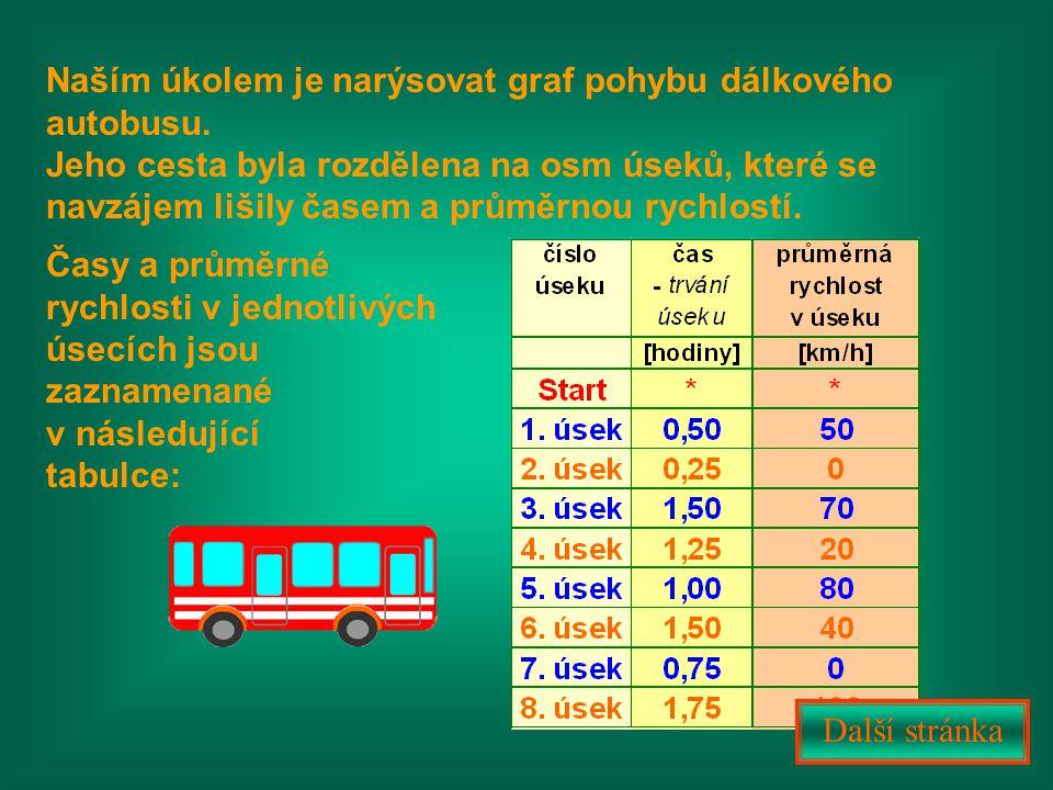 Naším úkolem je narýsovat graf pohybu dálkového autobusu.