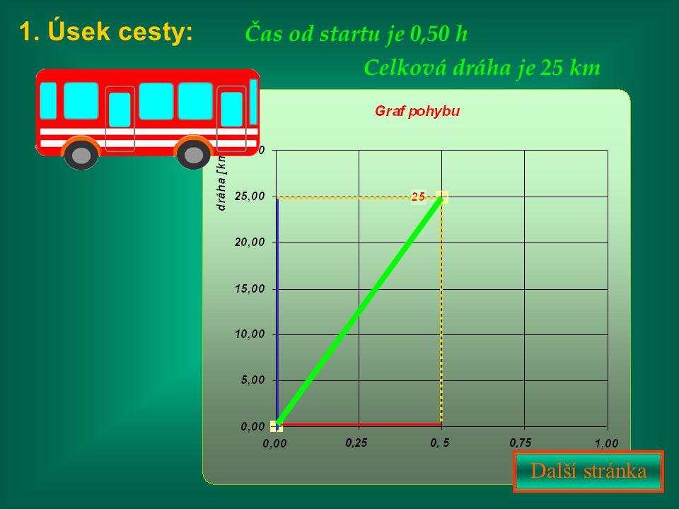 1. Úsek cesty: Čas od startu je 0,50 h Celková dráha je 25 km