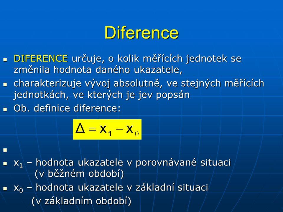 Diference DIFERENCE určuje, o kolik měřících jednotek se změnila hodnota daného ukazatele,